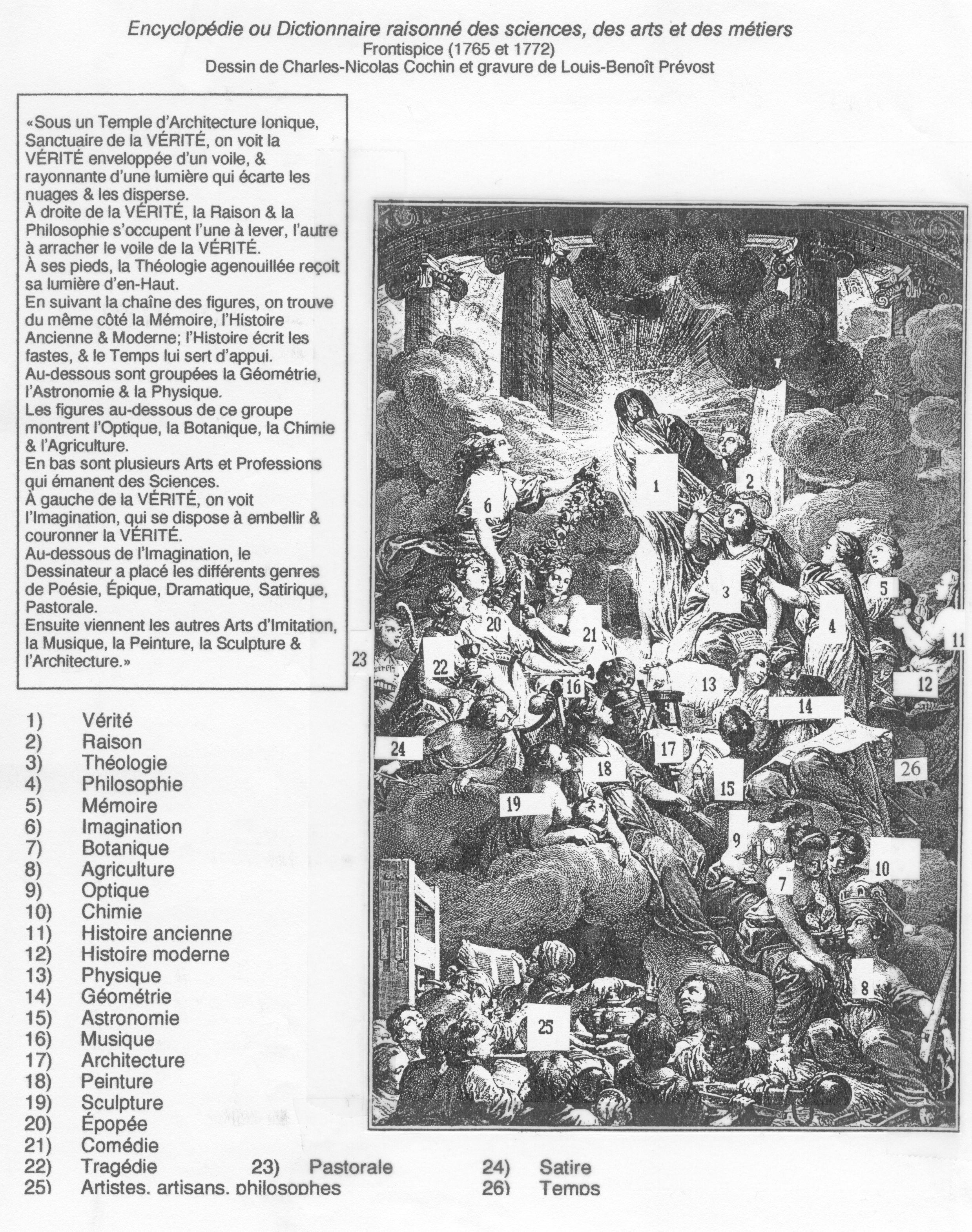 Frontispice de l'Encyclopédie -- Liste des figures